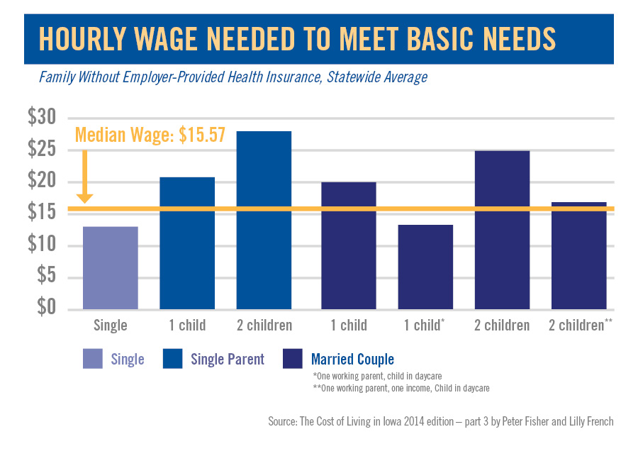 What We Do - Our Focus - Financial Stability - Hourly Wage Chart