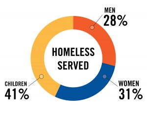 Continuum of Care - Homeless People Served