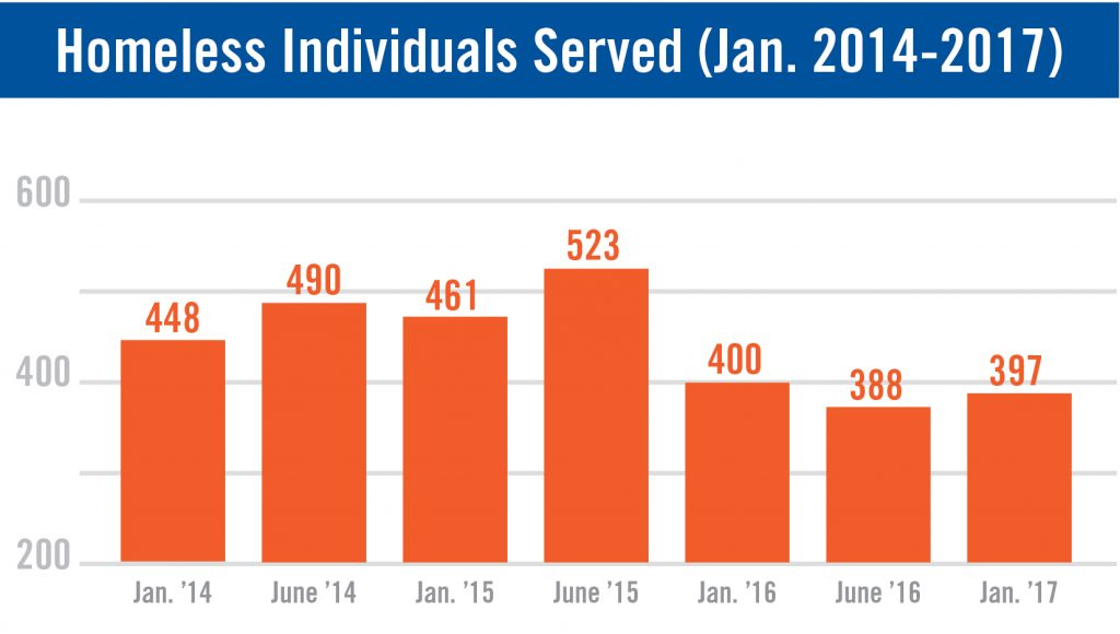 Continuum of Care - Homeless Individuals Served from January 2014 to 2017