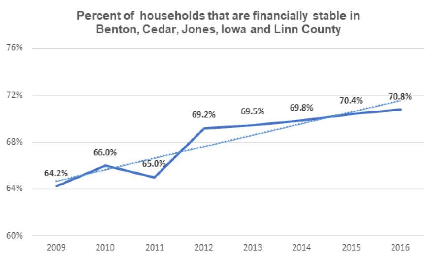 Financially Stable Households in Benton, Cedar, Jones, Iowa, and Linn County
